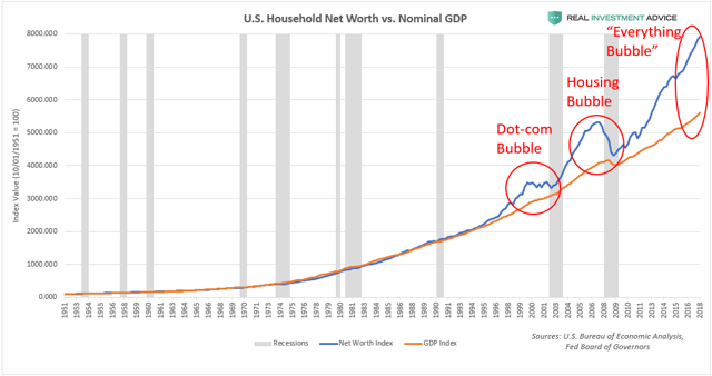 Why US Household Wealth Is In A Bubble  Part I   Seeking Alpha