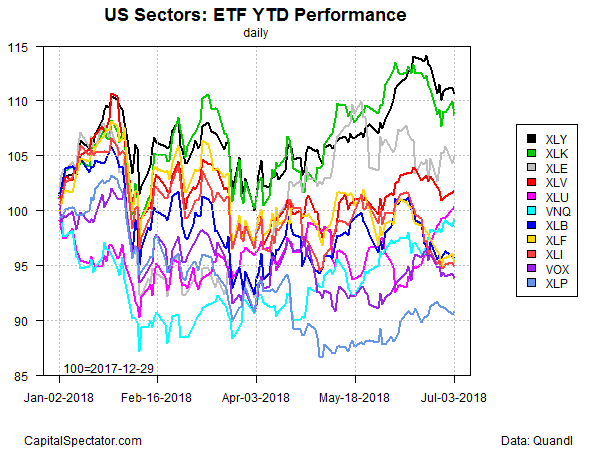 consumer discretionary sector widens lead over tech in