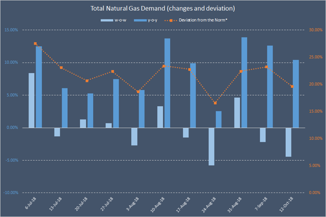 Day Of Natural Gas Injection
