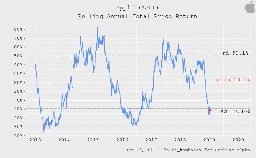Apple: Valuation Vs. Sentiment