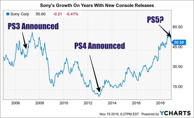 sony  one of my strongest buys of 2019