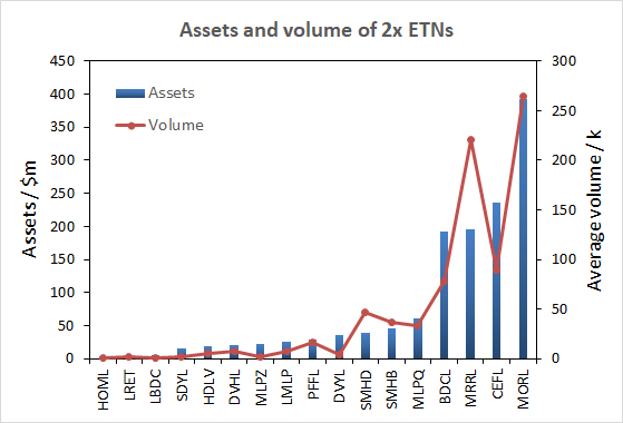 ETRACS 2x Leveraged ETN Snapshot: October 2019