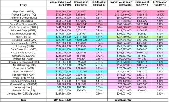 Tracking Yacktman Asset Management Portfolio - Q3 2019 Update