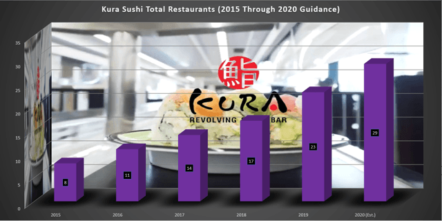 Kura Sushi: Interesting Concept, But Expensive Valuation