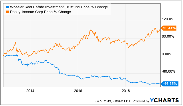 When REITs Lead To Large Losses