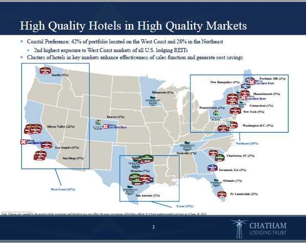 Chatham Lodging Trust Is A Good Option To Replace Condor Realty In A Hospitality REIT Portfolio