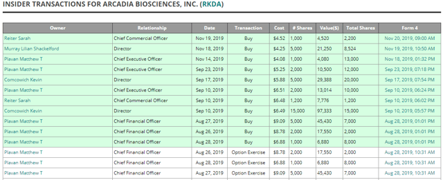 I'm Joining Insiders In Buying Arcadia Biosciences Stock
