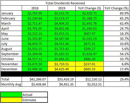 The Retiree's Dividend Portfolio - John's October Update