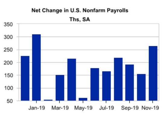 Jobs Blowout - Beware Noise And Seasonal Variation