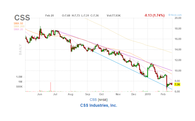 CSS / CSS Industries, Inc  (125906107) - Stock Analysis, Dividends
