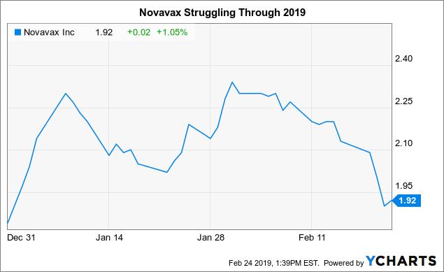 novavax stock - photo #3