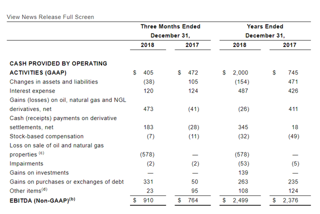 Chesapeake Energy Another Cash Flow Jump In Store