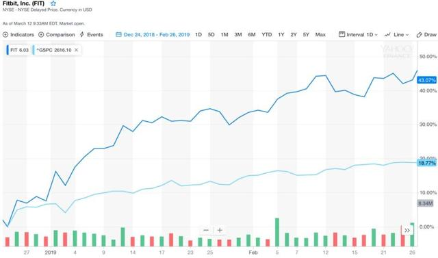 fit stock news and price    fitbit inc