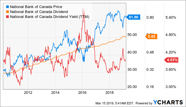 National Bank Of Canada: Investors Should Look Beyond Its First-Quarter 2019 Weakness - National ...