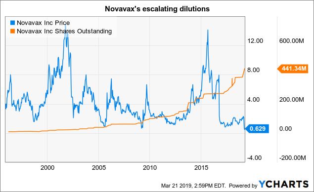 novavax stock - photo #10