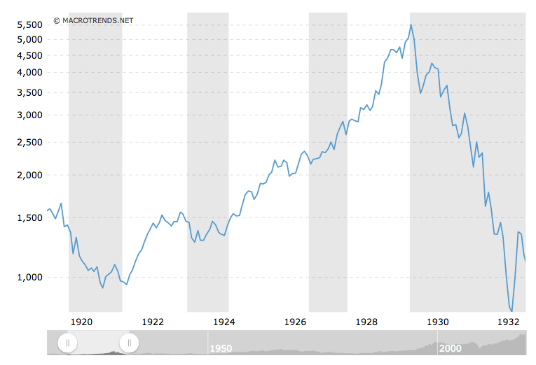 The Similarities Between The 1920s And The 2010s Seeking Alpha