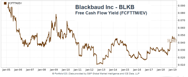 Blackbaud: Rumor Has It That This Investment Is Backed By ...