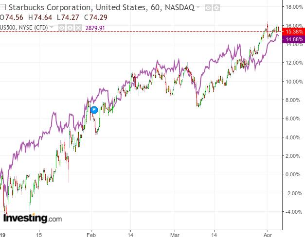 SBUX Institutional Ownership - Starbucks Corp  Stock
