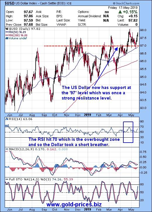 European Politics And Its Indirect Effect On Gold Prices