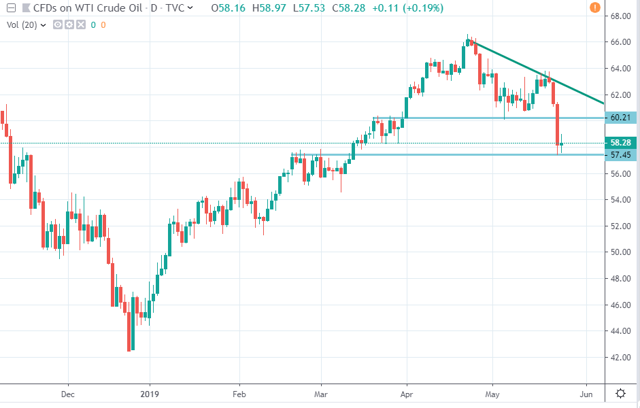 Crude Oil: Sell, And Sell Short