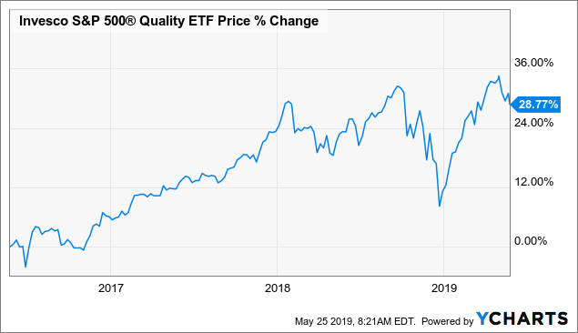 SPHQ: This ETF Has A High Exposure To IT Sector