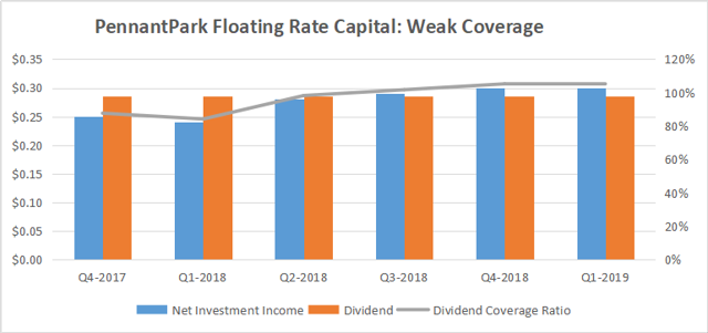 PennantPark Floating Rate Capital: Why I Am Not Buying The Drop