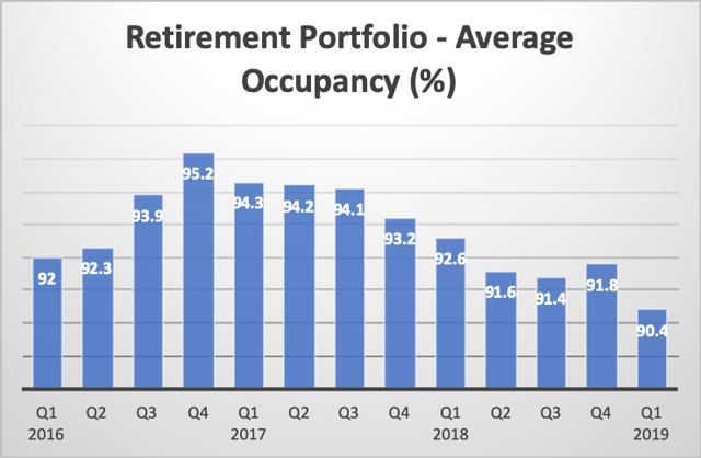 Sienna Senior Living: Strong Growth Despite Lower Occupancy Ratio