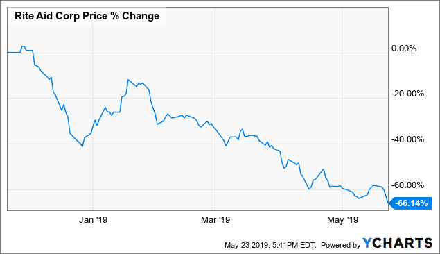 Rite Aid's Bonds Are Better Bet Than Their Stock