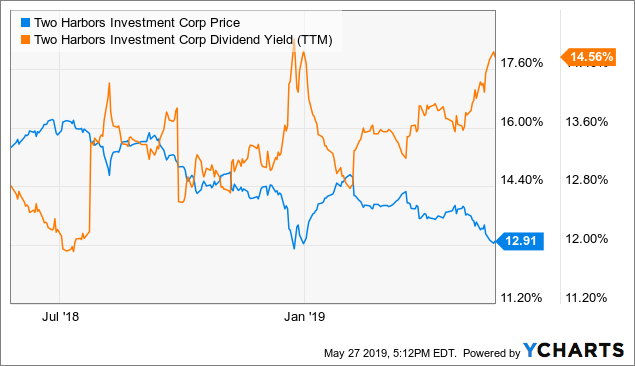 Two Harbors' 14.5% Dividend Yield Is Worth It