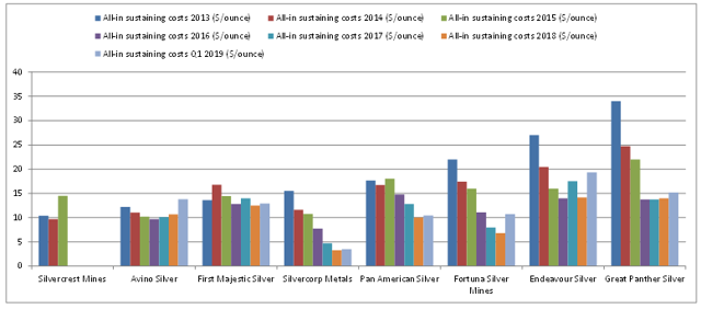 AISC Silver Miners 2019: Rising Costs And Negative Margins