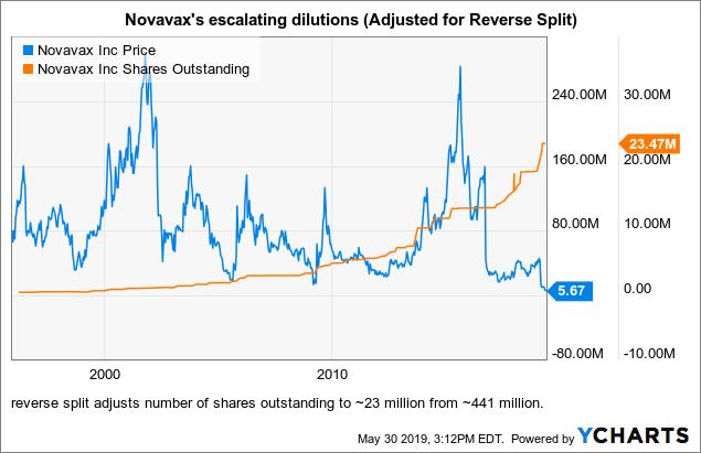 novavax stock - photo #5