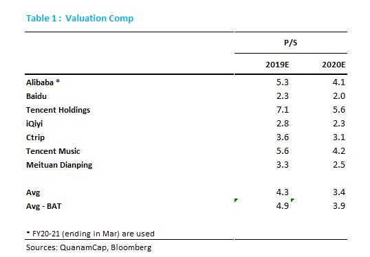 Meituan ipo market cap