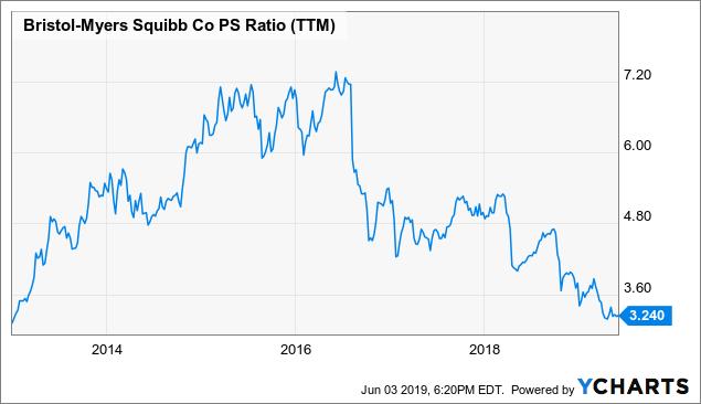 AbbVie Inc. (ABBV) Stock Price, Quote, History & News