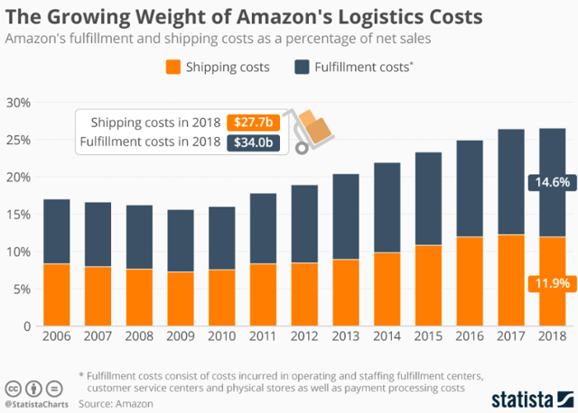 Amazon: Impact Of Increasing Rivalry With FedEx