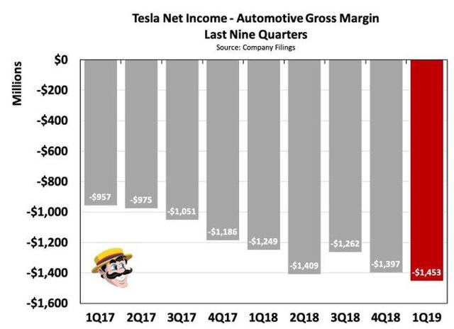 Tesla Earnings: Big Loss Likely Despite Record Deliveries