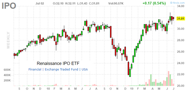 Renaissance ipo etf review