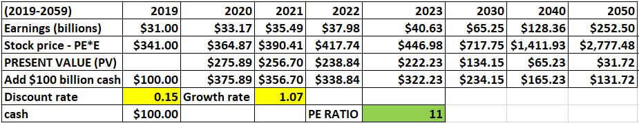 Berkshire Hathaway Intrinsic Value Calculation - Berkshire