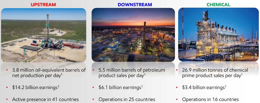 Exxon Mobil: Volatile Stock Price But Steady Dividend