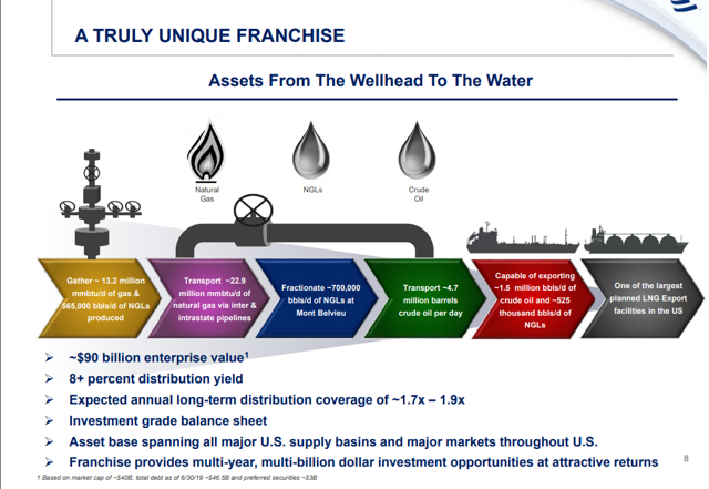 Energy Transfer LP: The Best 9% Yielding Stock With A 1.8X Distribution Coverage