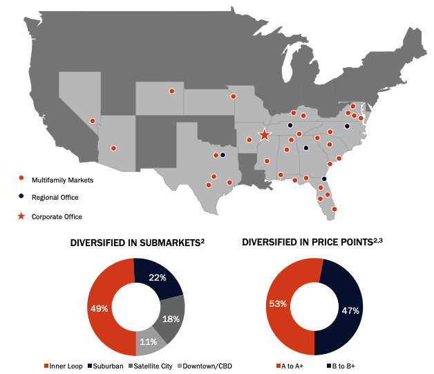 Mid-America Apartment Communities: Growth May Decelerate