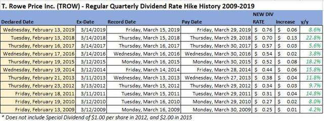 T. Rowe Price: Forecasting A February Dividend Increase