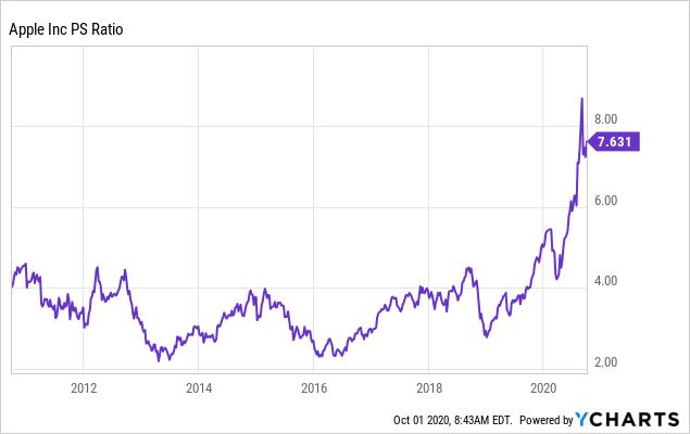 Apple's Lost Decade Ahead (NASDAQ:AAPL)