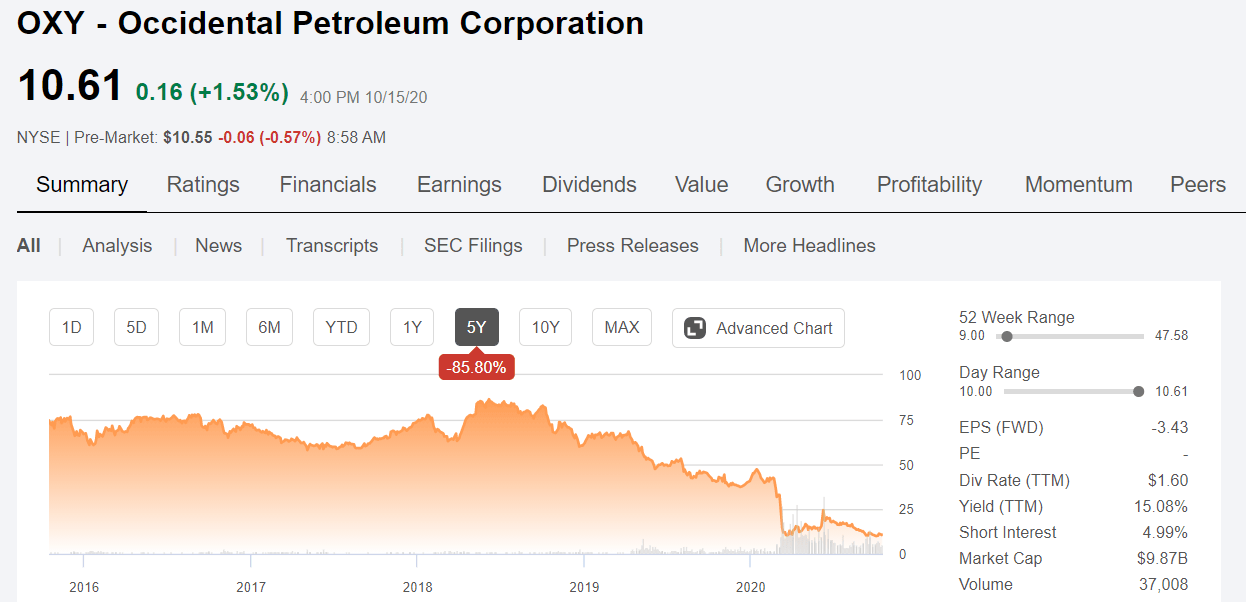 Occidental Petroleum Capitalizing On The Carbon Capture Craze Nyse Oxy Seeking Alpha