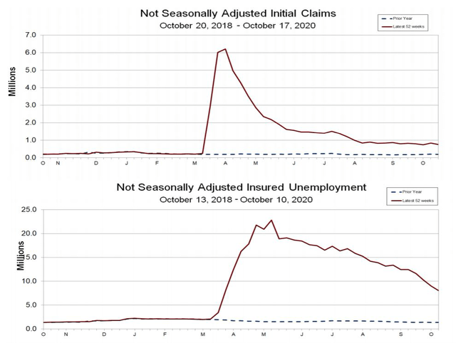 Initial Claims Continue To Fall - So Does Unemployment