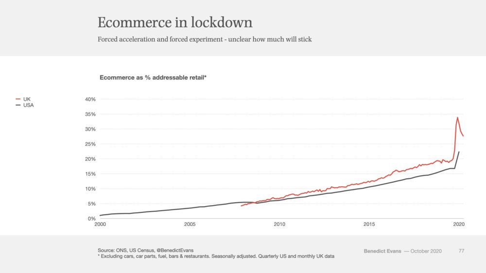 Resetting Online Commerce