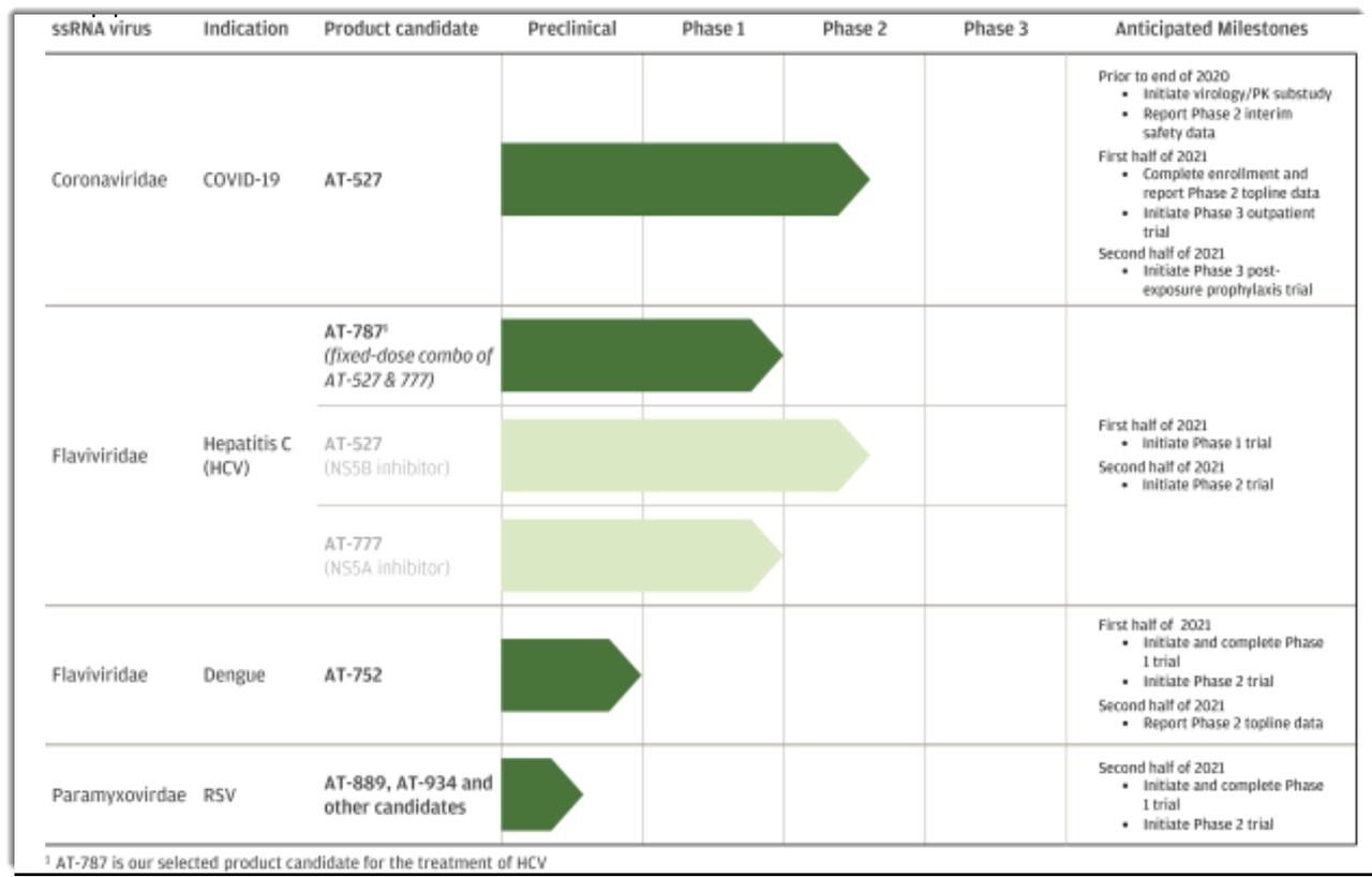 Atea Pharmaceuticals Proposes Terms For $253 Million IPO (Pending:AVIR)