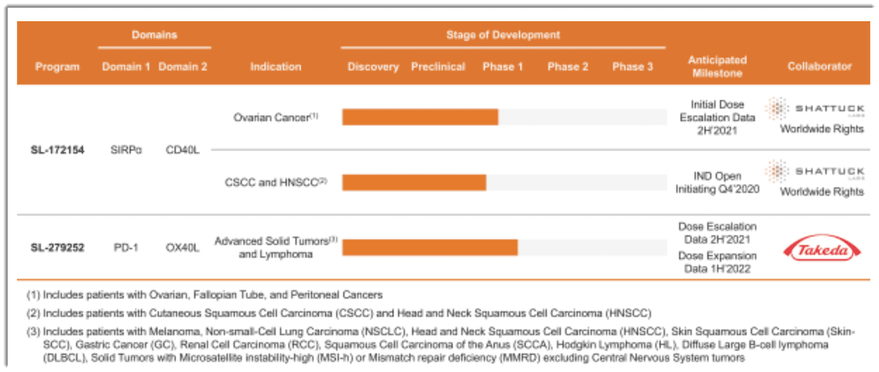 Image of article 'IPO Update: Shattuck Labs Proposes Terms For $150 Million IPO (Pending:STTK'