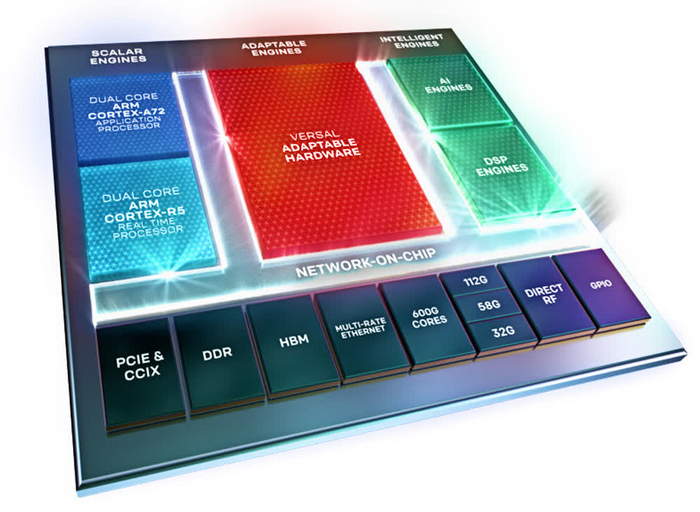 AMD To Acquire Xilinx: The Imitation Games Continue (NASDAQ:AMD)