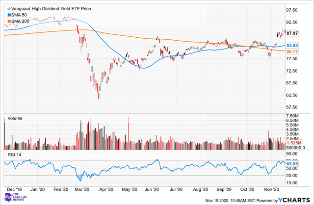 Vanguard High Dividend Yield ETF: Well-Diversified And Cost-Efficient ETF (NYSEARCA:VYM)