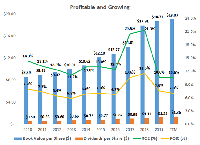 NextEra Energy: Valuation Is Looking Slightly Overblown (NYSE:NEE)